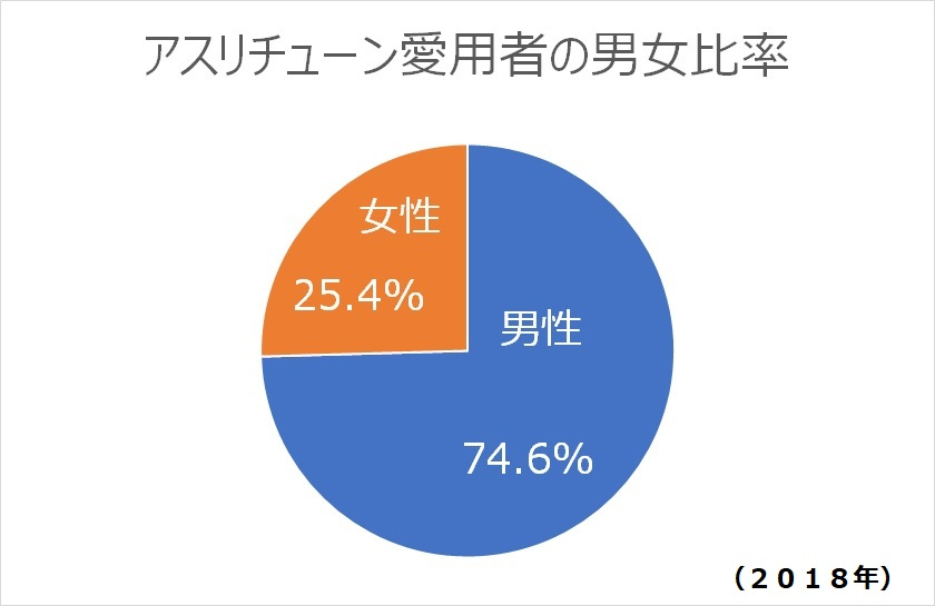 【2018年版】アスリチューンのユーザー状況