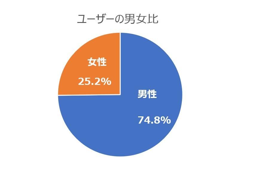 【2019年版】アスリチューンのユーザー状況